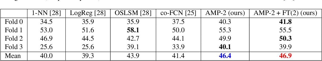 Figure 4 for Adaptive Masked Weight Imprinting for Few-Shot Segmentation
