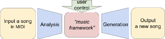 Figure 1 for Controllable deep melody generation via hierarchical music structure representation