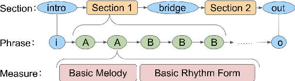 Figure 3 for Controllable deep melody generation via hierarchical music structure representation