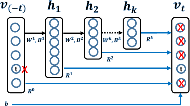 Figure 1 for A Deep Embedding Model for Co-occurrence Learning