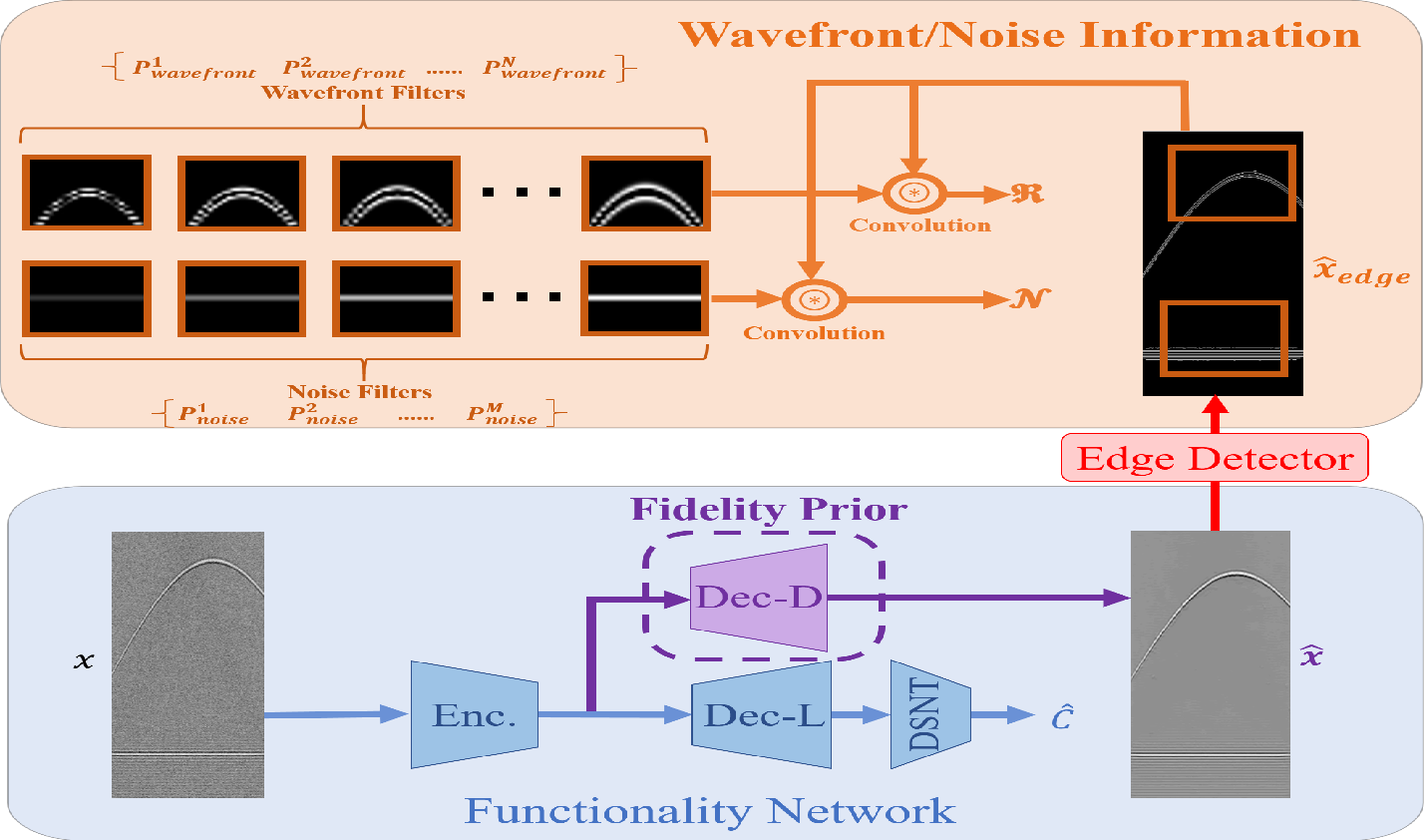 Figure 3 for Simultaneous Denoising and Localization Network for Photoacoustic Target Localization
