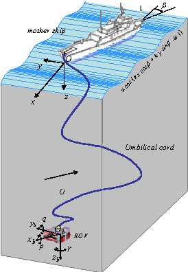 Fig. 1. Earth- and body-fixed frames for ROV motion characterization