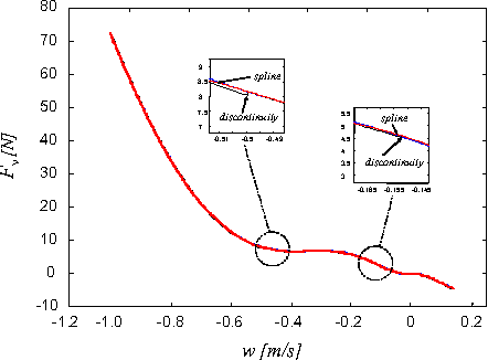 Fig. 6. Drag force characteristic in the mode w