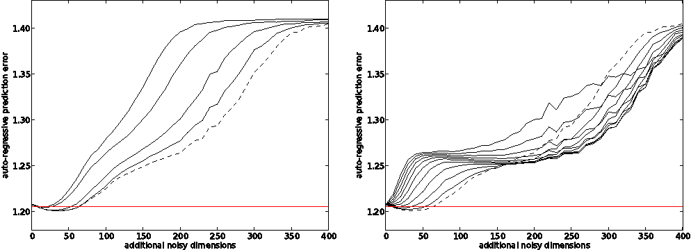 Figure 4 for Predictable Feature Analysis