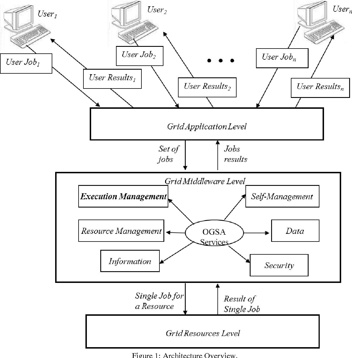 Figure 1 from An ASM-based Model for Grid Job Management - Semantic