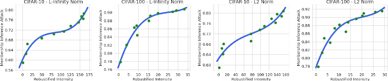 Figure 4 for Robustness, Privacy, and Generalization of Adversarial Training