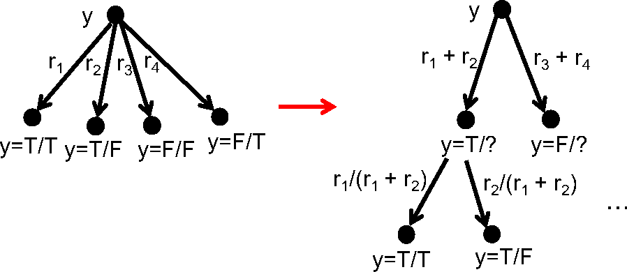 Figure 2 for Approximate Counting, the Lovasz Local Lemma and Inference in Graphical Models