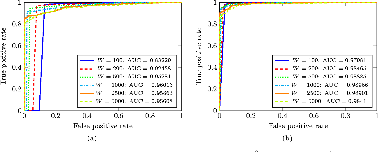 """Figure 4 for """"Flow Size Difference"""" Can Make a Difference: Detecting Malicious TCP Network Flows Based on Benford's Law"""