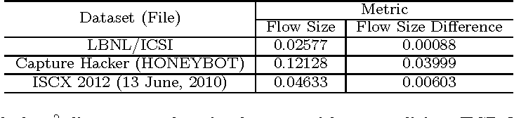 """Figure 2 for """"Flow Size Difference"""" Can Make a Difference: Detecting Malicious TCP Network Flows Based on Benford's Law"""