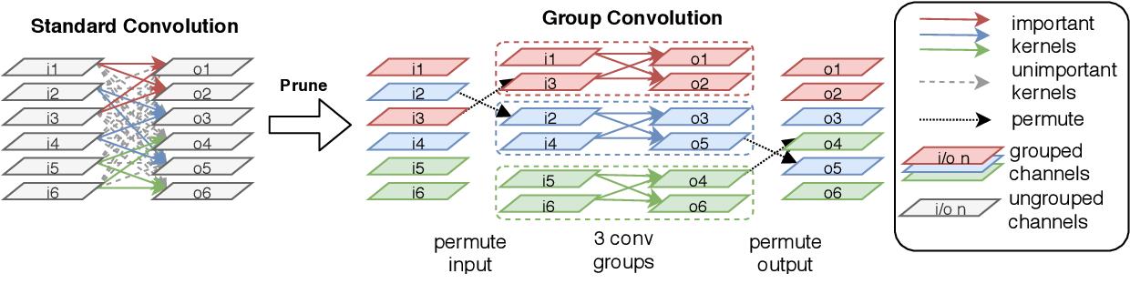 Figure 3 for Learning Grouped Convolution for Efficient Domain Adaptation