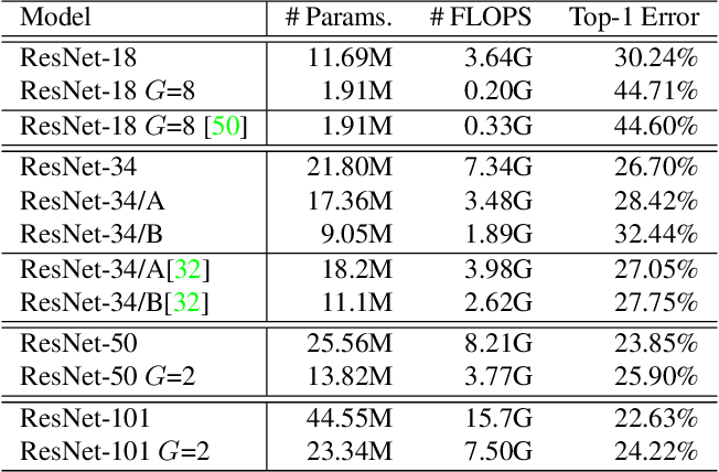 Figure 4 for Learning Grouped Convolution for Efficient Domain Adaptation
