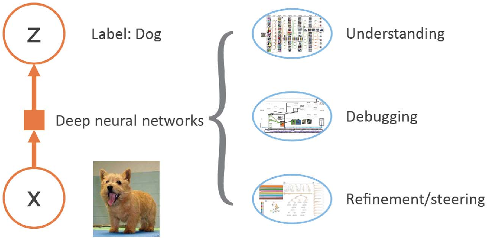Figure 1 for Visual Analytics for Explainable Deep Learning