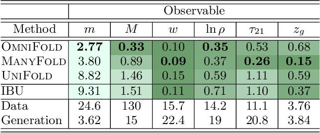 Figure 4 for OmniFold: A Method to Simultaneously Unfold All Observables