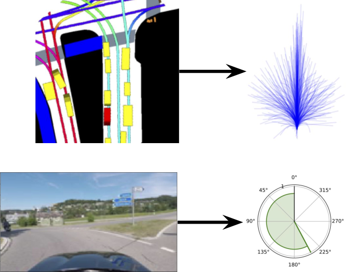Figure 1 for Vehicle Trajectory Prediction by Transfer Learning of Semi-Supervised Models
