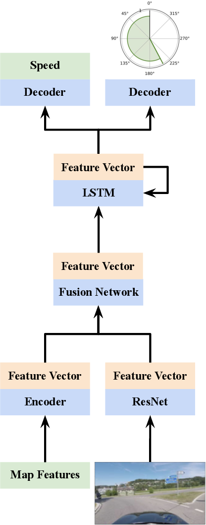 Figure 2 for Vehicle Trajectory Prediction by Transfer Learning of Semi-Supervised Models