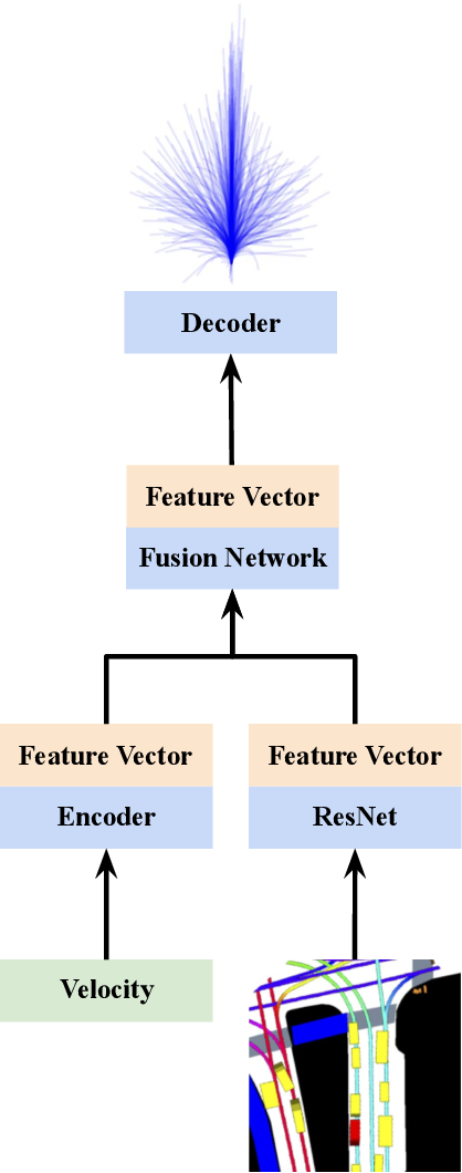 Figure 3 for Vehicle Trajectory Prediction by Transfer Learning of Semi-Supervised Models