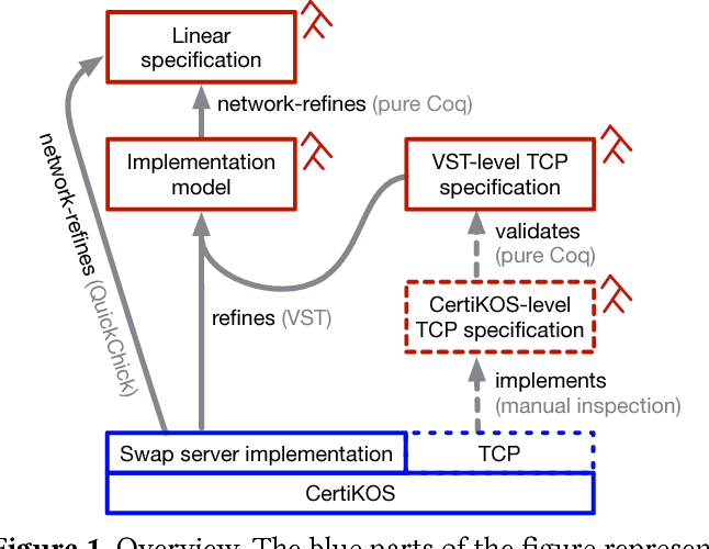 Figure 1 from From C to Interaction Trees - Semantic Scholar