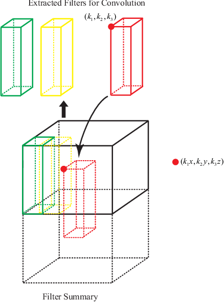 Figure 1 for FSNet: Compression of Deep Convolutional Neural Networks by Filter Summary