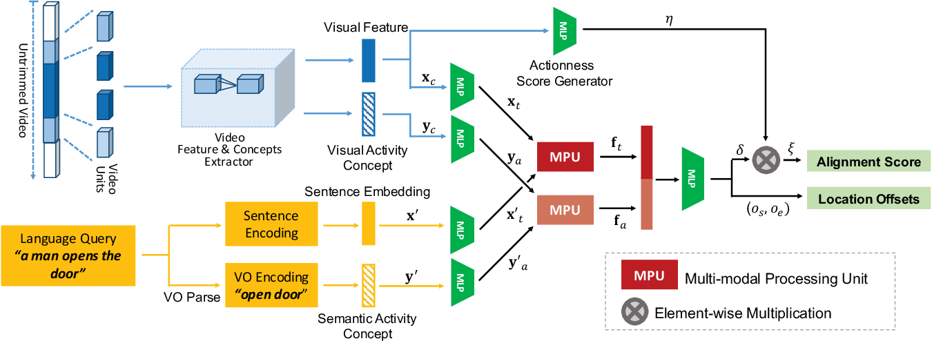 Figure 3 for MAC: Mining Activity Concepts for Language-based Temporal Localization