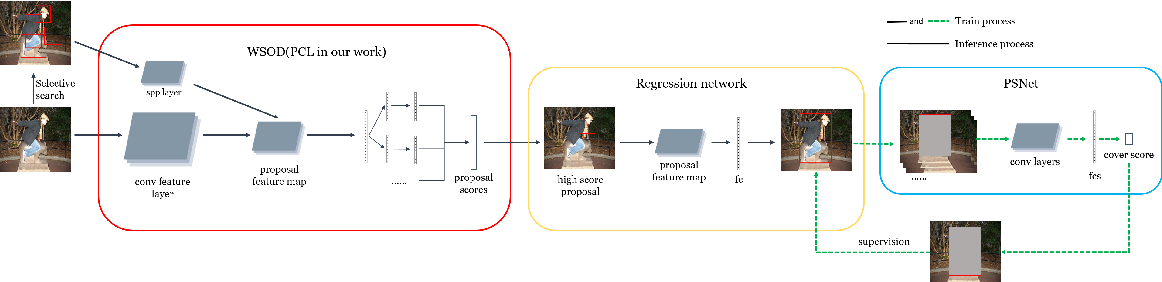 Figure 2 for WSOD with PSNet and Box Regression