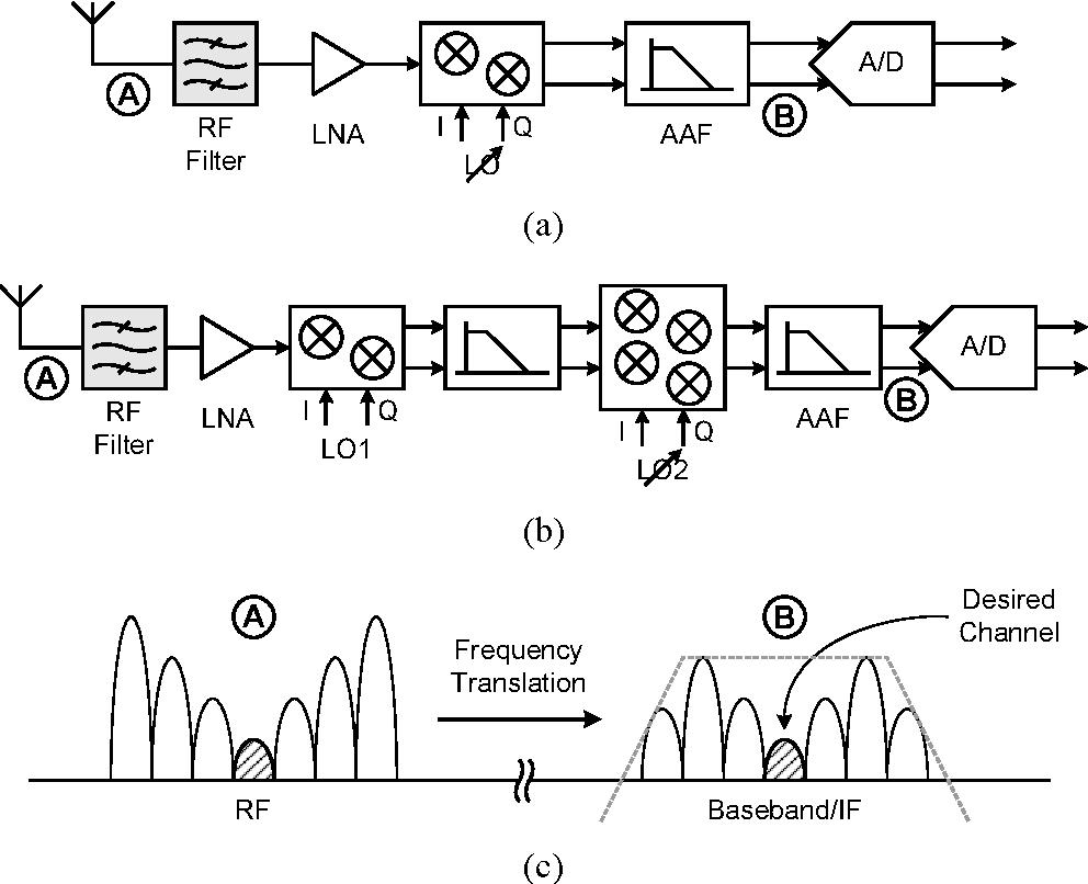 PDF] High-Performance Pipeline A/D Converter Design in Deep