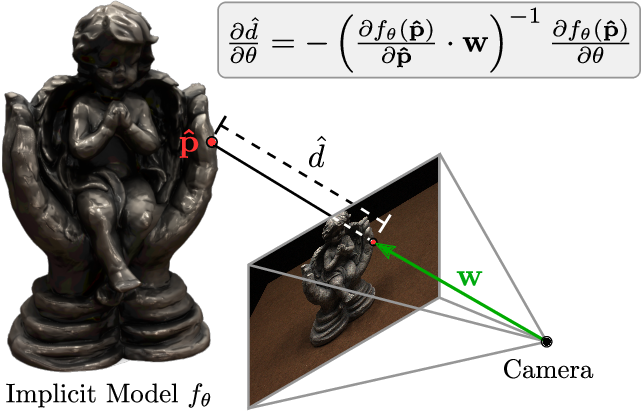 Figure 1 for Differentiable Volumetric Rendering: Learning Implicit 3D Representations without 3D Supervision