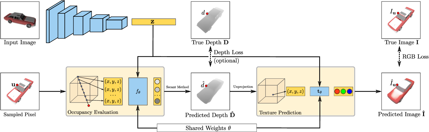 Figure 3 for Differentiable Volumetric Rendering: Learning Implicit 3D Representations without 3D Supervision