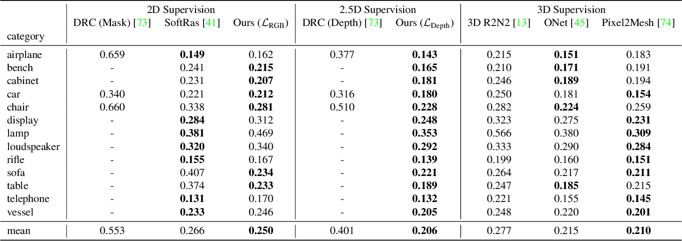 Figure 2 for Differentiable Volumetric Rendering: Learning Implicit 3D Representations without 3D Supervision