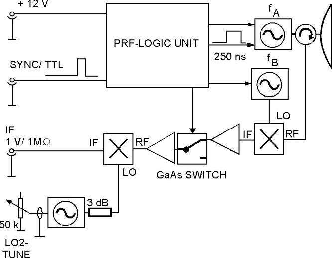Figure 3 From A Short Pulse Ka Band Instrumentation Radar For