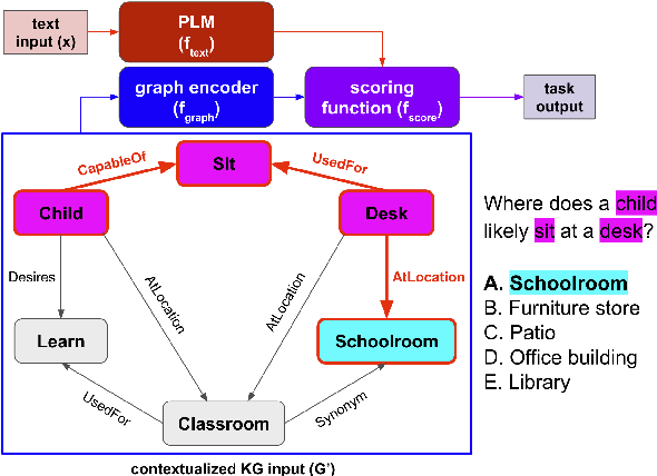 Figure 1 for SalKG: Learning From Knowledge Graph Explanations for Commonsense Reasoning