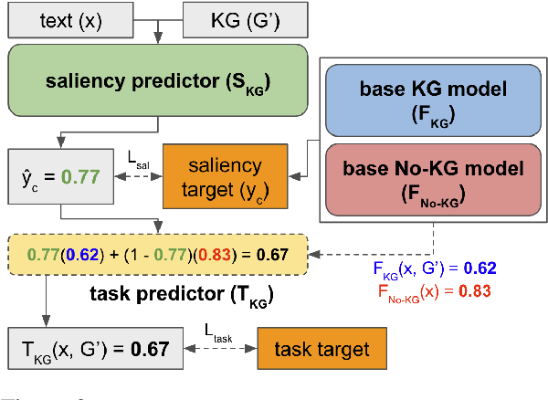Figure 3 for SalKG: Learning From Knowledge Graph Explanations for Commonsense Reasoning
