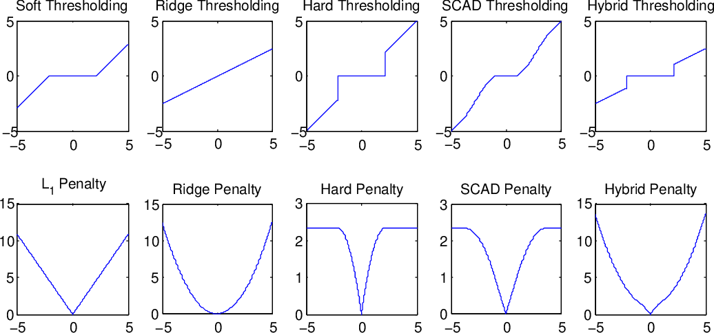 Figure 1 for An Iterative Algorithm for Fitting Nonconvex Penalized Generalized Linear Models with Grouped Predictors