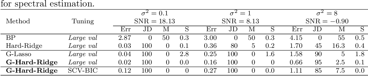 Figure 2 for An Iterative Algorithm for Fitting Nonconvex Penalized Generalized Linear Models with Grouped Predictors