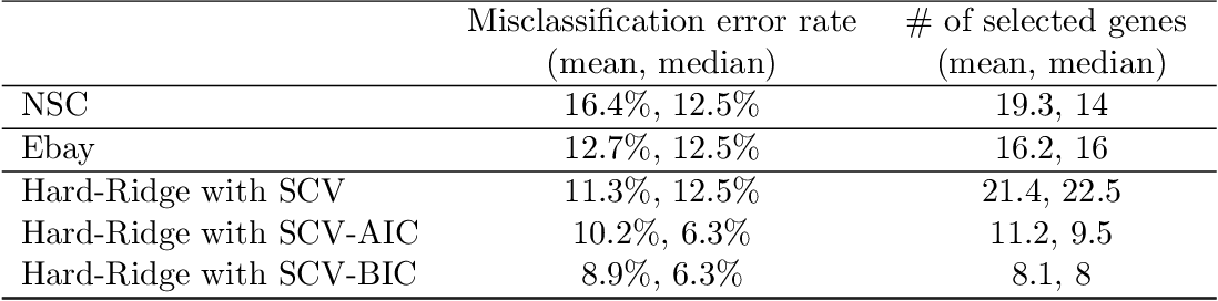 Figure 4 for An Iterative Algorithm for Fitting Nonconvex Penalized Generalized Linear Models with Grouped Predictors