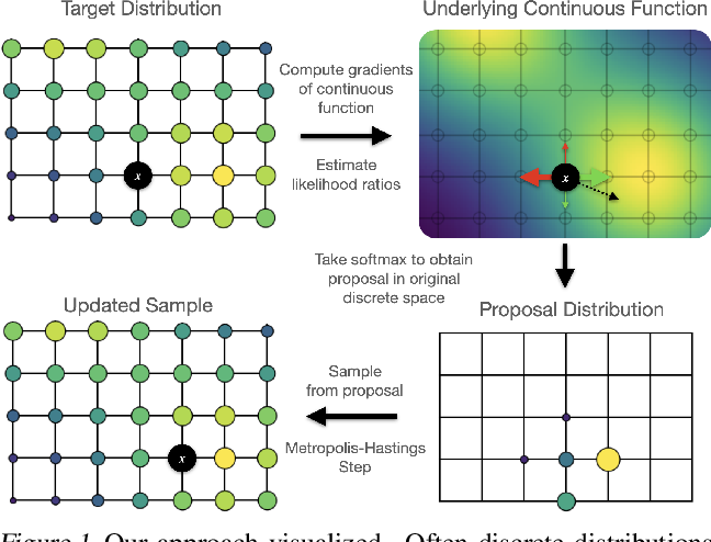Figure 1 for Oops I Took A Gradient: Scalable Sampling for Discrete Distributions