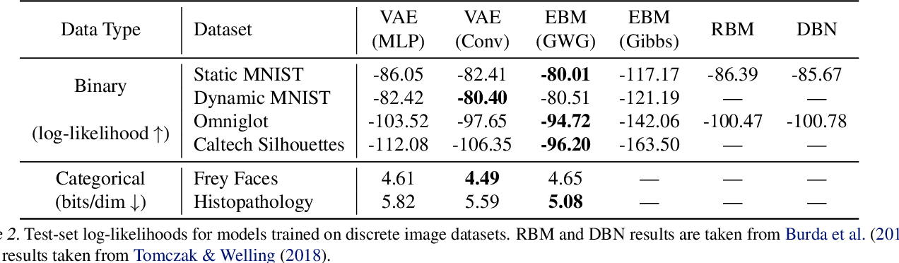 Figure 4 for Oops I Took A Gradient: Scalable Sampling for Discrete Distributions