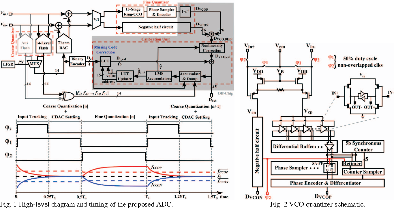 Fig. 1 High-level diagram and timing of the proposed ADC. Fig. 2 VCO quantizer schematic.