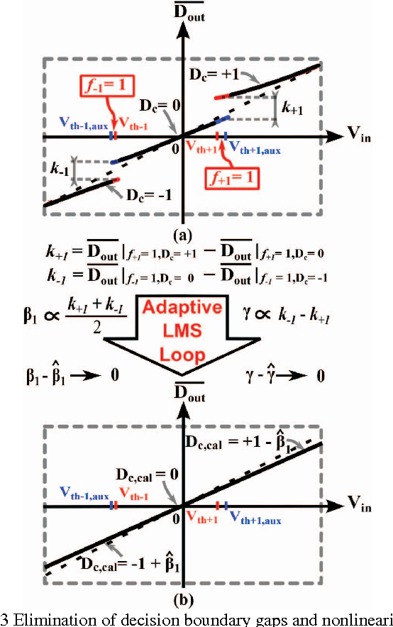 Fig. 3 Elimination of decision boundary gaps and nonlinearity.