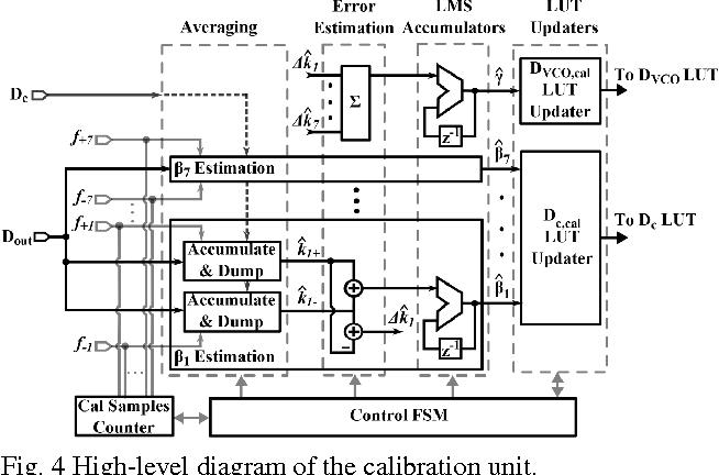 Fig. 4 High-level diagram of the calibration unit.