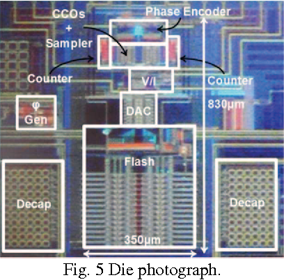 Fig. 5 Die photograph.