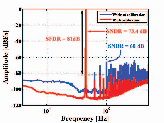 Fig. 6 Measured ADC output power spectral density.