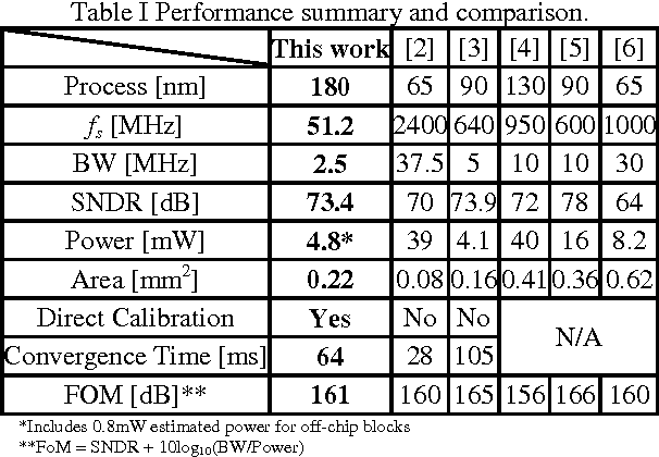 Table I Performance summary and comparison.