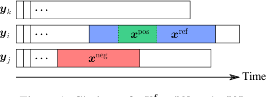 Figure 1 for Unsupervised Scalable Representation Learning for Multivariate Time Series
