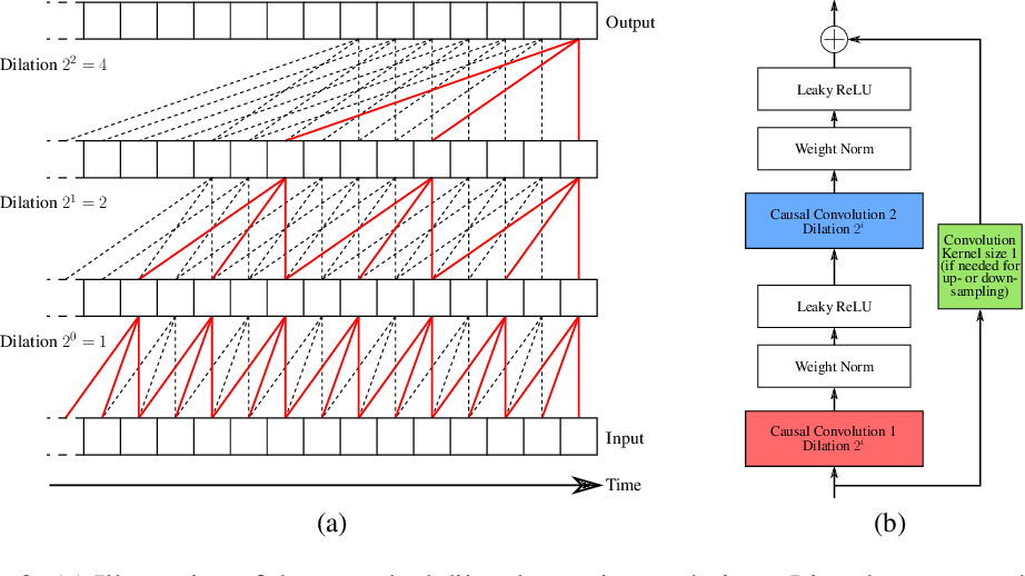 Figure 3 for Unsupervised Scalable Representation Learning for Multivariate Time Series
