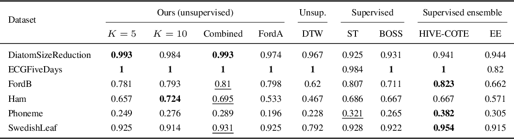 Figure 2 for Unsupervised Scalable Representation Learning for Multivariate Time Series