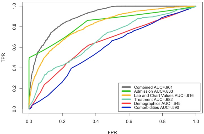 Figure 2 for Building Computational Models to Predict One-Year Mortality in ICU Patients with Acute Myocardial Infarction and Post Myocardial Infarction Syndrome