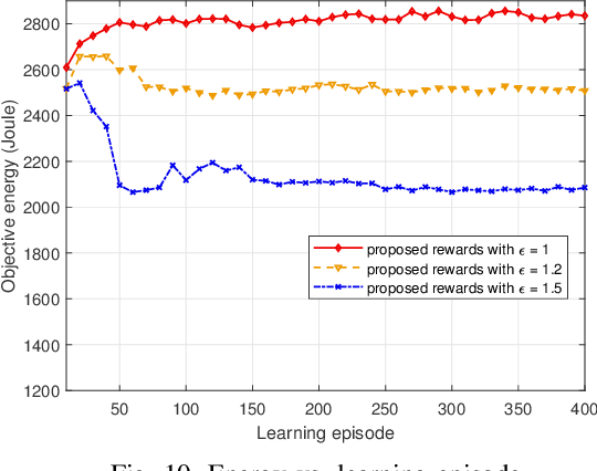 Figure 2 for Energy Minimization in UAV-Aided Networks: Actor-Critic Learning for Constrained Scheduling Optimization