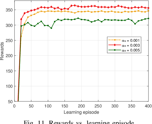 Figure 3 for Energy Minimization in UAV-Aided Networks: Actor-Critic Learning for Constrained Scheduling Optimization