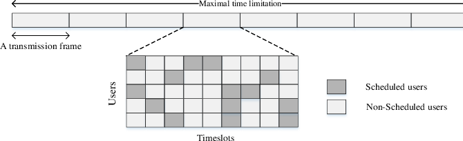 Figure 4 for Energy Minimization in UAV-Aided Networks: Actor-Critic Learning for Constrained Scheduling Optimization