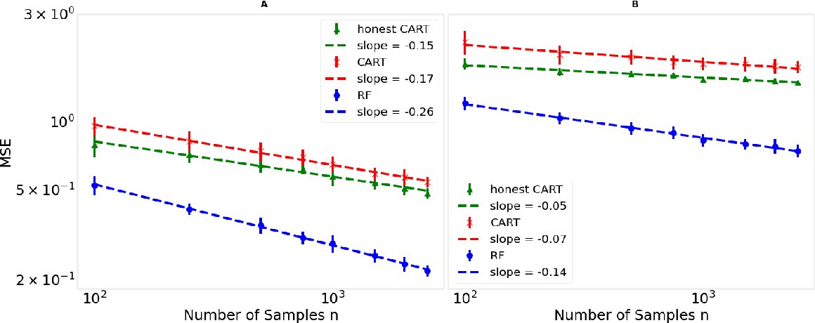 Figure 1 for A cautionary tale on fitting decision trees to data from additive models: generalization lower bounds